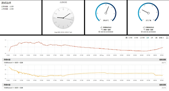 QTLog五参数自动气象站分析图